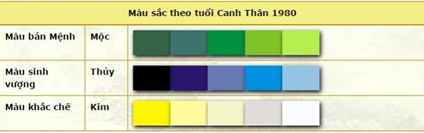 Bảng màu sắc tương sinh tương khắc cho tuổi Canh Thân 1980